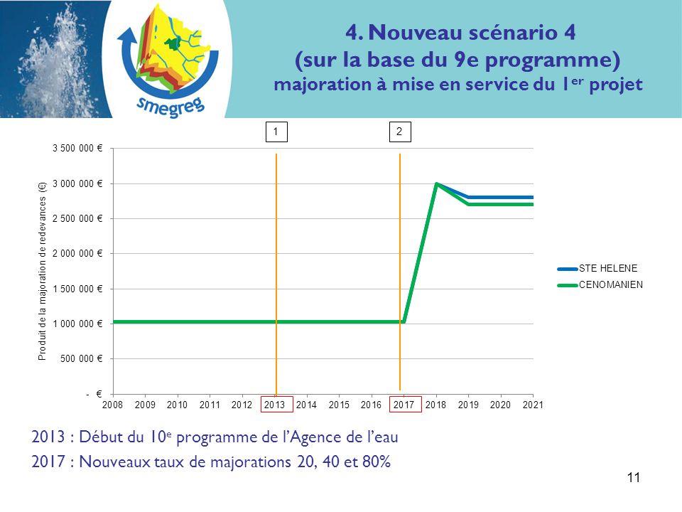 2013 : Début du 10 e programme de lAgence de leau 2017 : Nouveaux taux de majorations 20, 40 et 80% 11 12 4.
