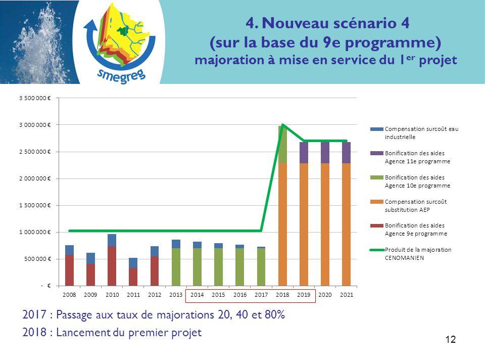 12 2017 : Passage aux taux de majorations 20, 40 et 80% 2018 : Lancement du premier projet 4.