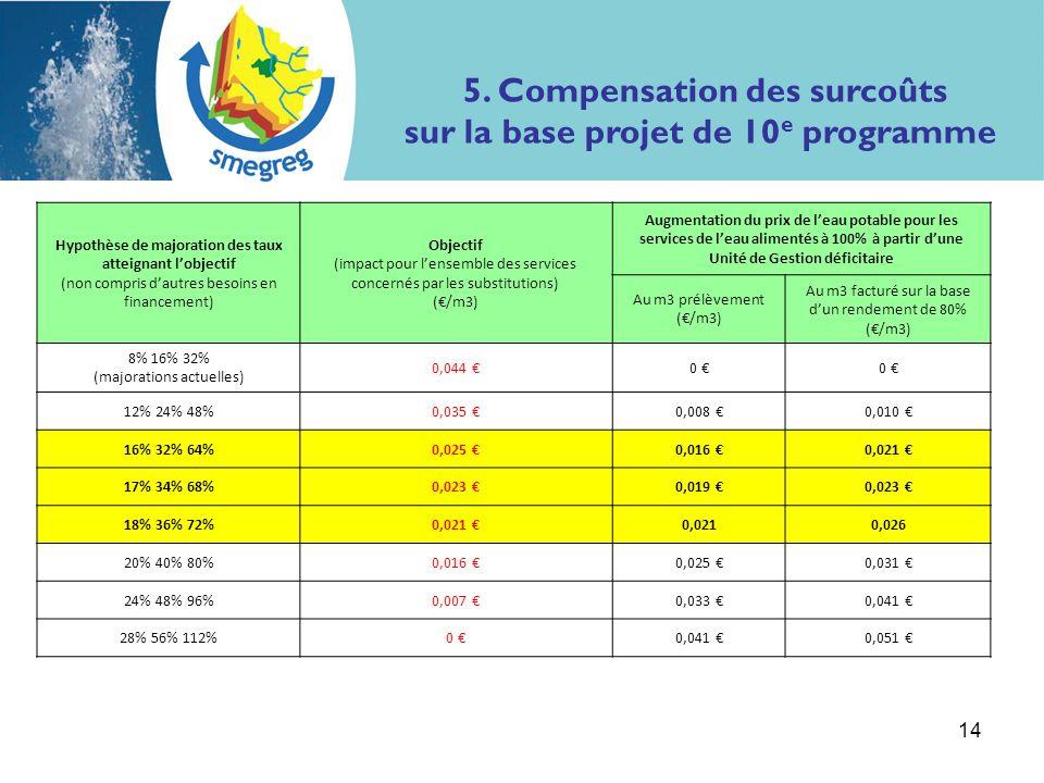 14 Hypothèse de majoration des taux atteignant lobjectif (non compris dautres besoins en financement) Objectif (impact pour lensemble des services concernés par les substitutions) (/m3) Augmentation du prix de leau potable pour les services de leau alimentés à 100% à partir dune Unité de Gestion déficitaire Au m3 prélèvement (/m3) Au m3 facturé sur la base dun rendement de 80% (/m3) 8% 16% 32% (majorations actuelles) 0,044 0 0 12% 24% 48%0,035 0,008 0,010 16% 32% 64%0,025 0,016 0,021 17% 34% 68%0,023 0,019 0,023 18% 36% 72%0,021 0,026 20% 40% 80%0,016 0,025 0,031 24% 48% 96%0,007 0,033 0,041 28% 56% 112%0 0,041 0,051 5.