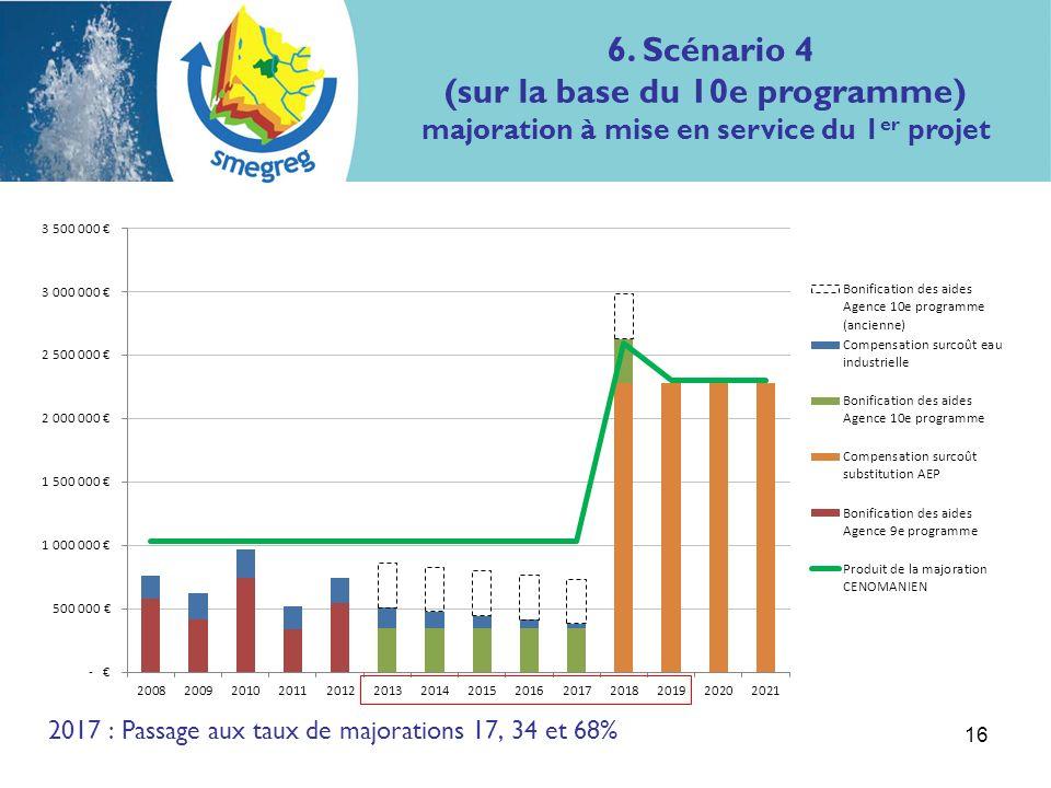 6. Scénario 4 (sur la base du 10e programme) majoration à mise en service du 1 er projet 16 2017 : Passage aux taux de majorations 17, 34 et 68%