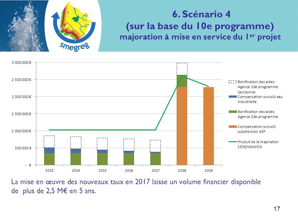 17 La mise en œuvre des nouveaux taux en 2017 laisse un volume financier disponible de plus de 2,5 M en 5 ans.