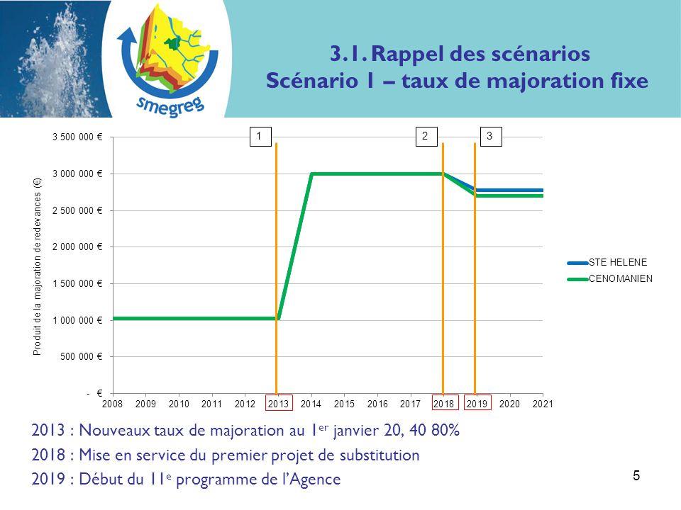 2013 : Instauration des nouveaux taux de majoration au 1 er janvier 2018 : Mise en service du premier projet de substitution 2019 : Début du 11 e programme de lAgence 6 123 3.1.