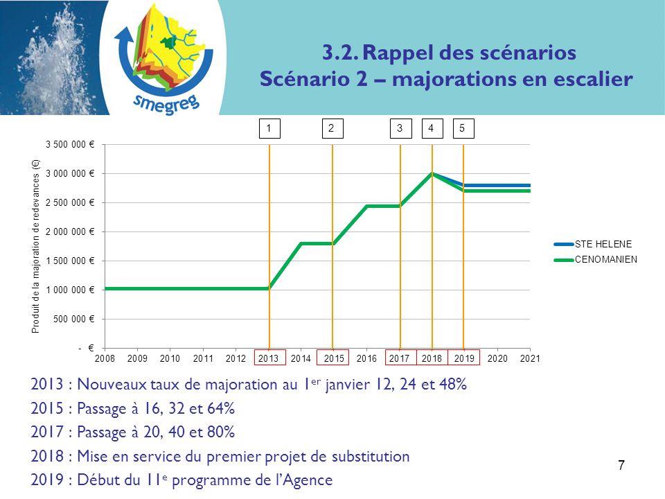 2013 : Nouveaux taux de majoration au 1 er janvier 12, 24 et 48% 2015 : Passage à 16, 32 et 64% 2017 : Passage à 20, 40 et 80% 2018 : Mise en service du premier projet de substitution 2019 : Début du 11 e programme de lAgence 7 12345 3.2.