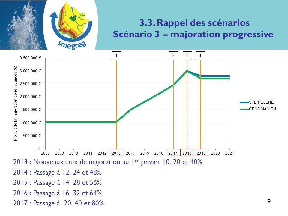 2013 : Nouveaux taux de majoration au 1 er janvier 10, 20 et 40% 2014 : Passage à 12, 24 et 48% 2015 : Passage à 14, 28 et 56% 2016 : Passage à 16, 32 et 64% 2017 : Passage à 20, 40 et 80% 9 1234 3.3.