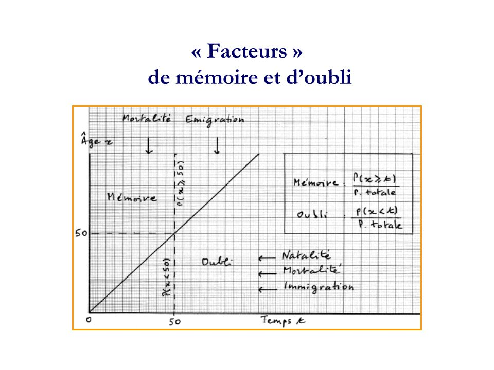 « Facteurs » de mémoire et doubli