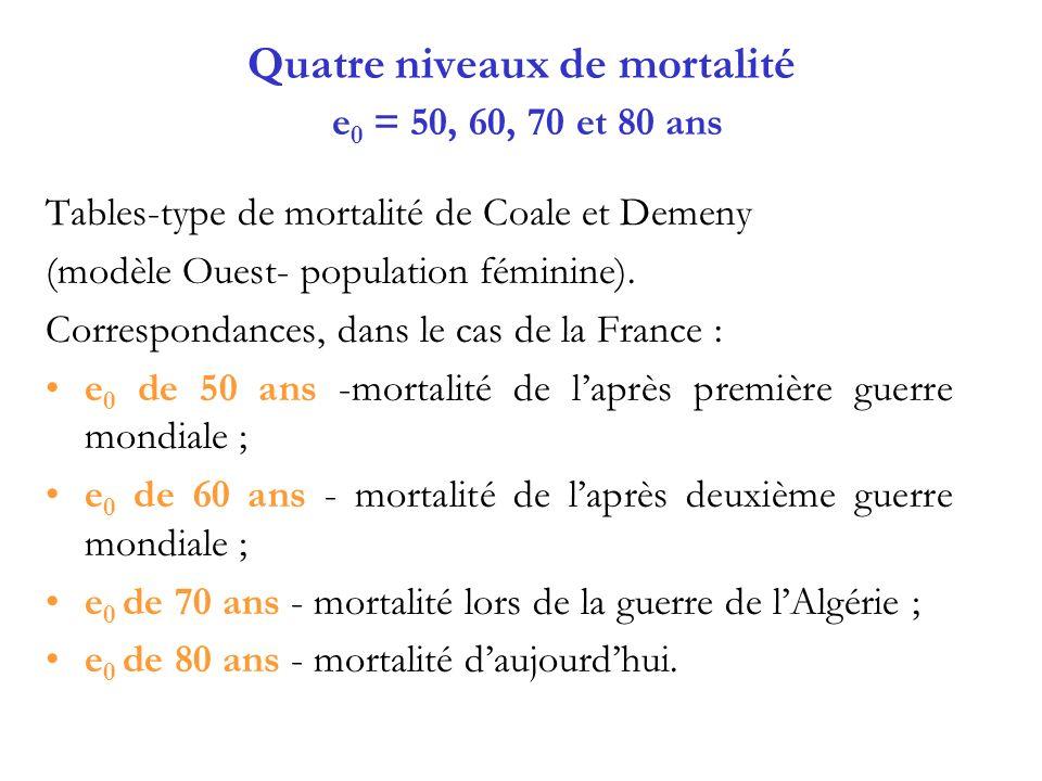 Quatre niveaux de mortalité e 0 = 50, 60, 70 et 80 ans Tables-type de mortalité de Coale et Demeny (modèle Ouest- population féminine).