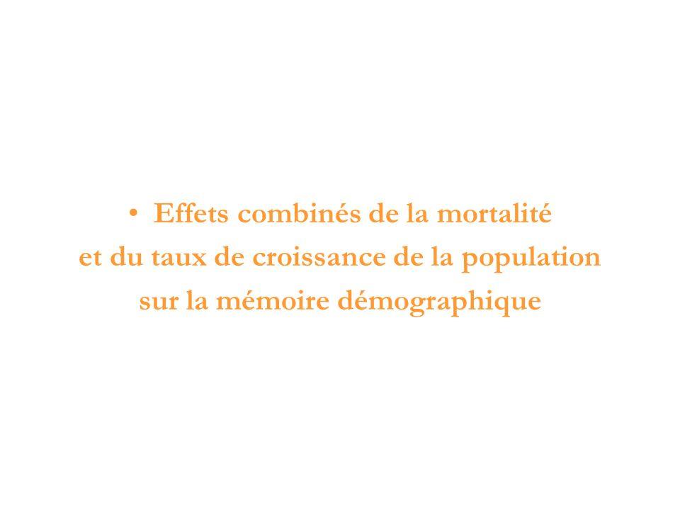 Effets combinés de la mortalité et du taux de croissance de la population sur la mémoire démographique