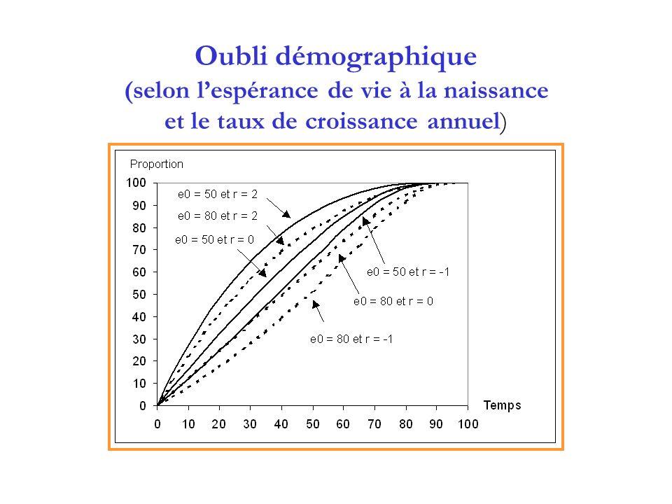 Oubli démographique (selon lespérance de vie à la naissance et le taux de croissance annuel)