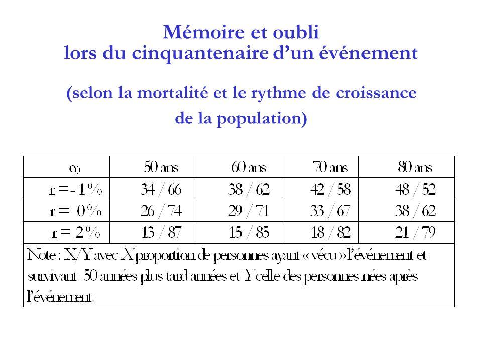Mémoire et oubli lors du cinquantenaire dun événement (selon la mortalité et le rythme de croissance de la population)