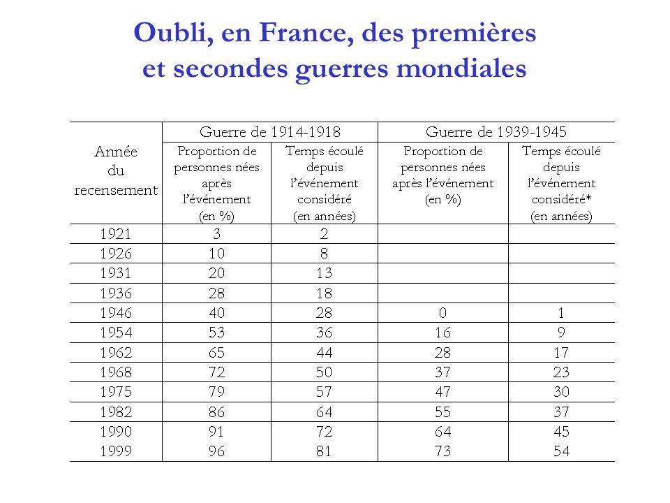 Oubli, en France, des premières et secondes guerres mondiales