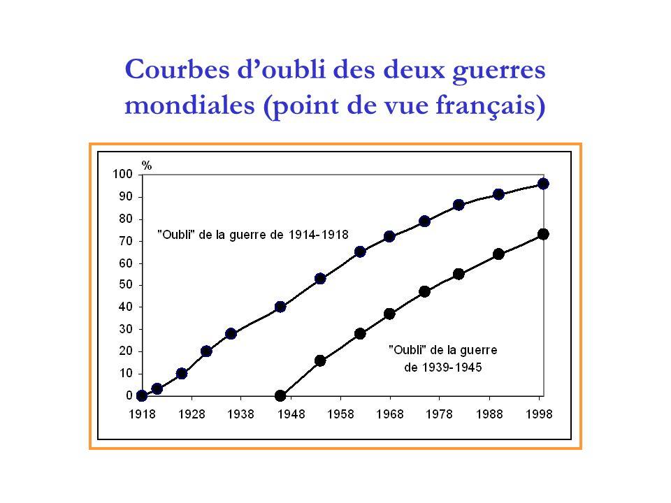 Courbes doubli des deux guerres mondiales (point de vue français)