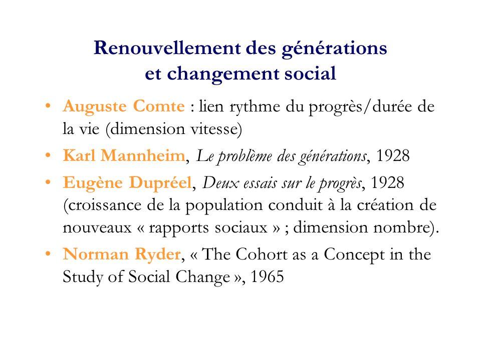Durée de vie et mémoire (population stationnaire) Coale et Demeny (modèle Ouest- population féminine)