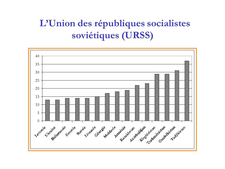 LUnion des républiques socialistes soviétiques (URSS)