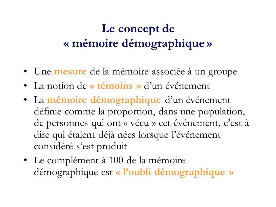 Le concept de « mémoire démographique » Une mesure de la mémoire associée à un groupe La notion de « témoins » dun événement La mémoire démographique dun événement définie comme la proportion, dans une population, de personnes qui ont « vécu » cet événement, cest à dire qui étaient déjà nées lorsque lévénement considéré sest produit Le complément à 100 de la mémoire démographique est « loubli démographique »