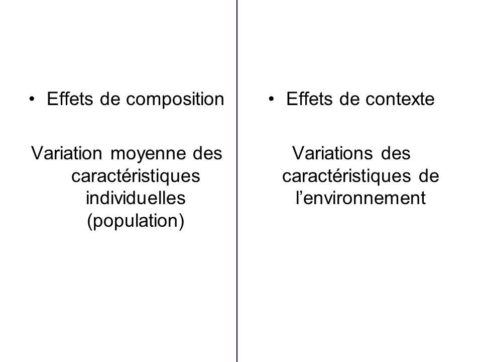 Effets de composition Variation moyenne des caractéristiques individuelles (population) Effets de contexte Variations des caractéristiques de lenvironnement