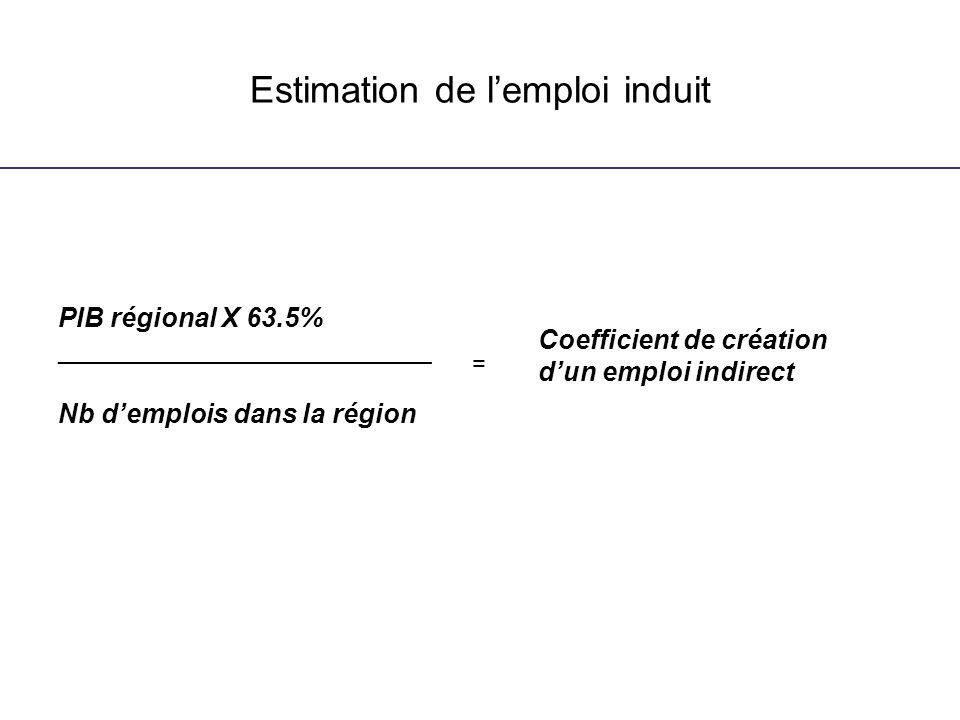 Estimation de lemploi induit PIB régional X 63.5% _________________________ Nb demplois dans la région Coefficient de création dun emploi indirect =