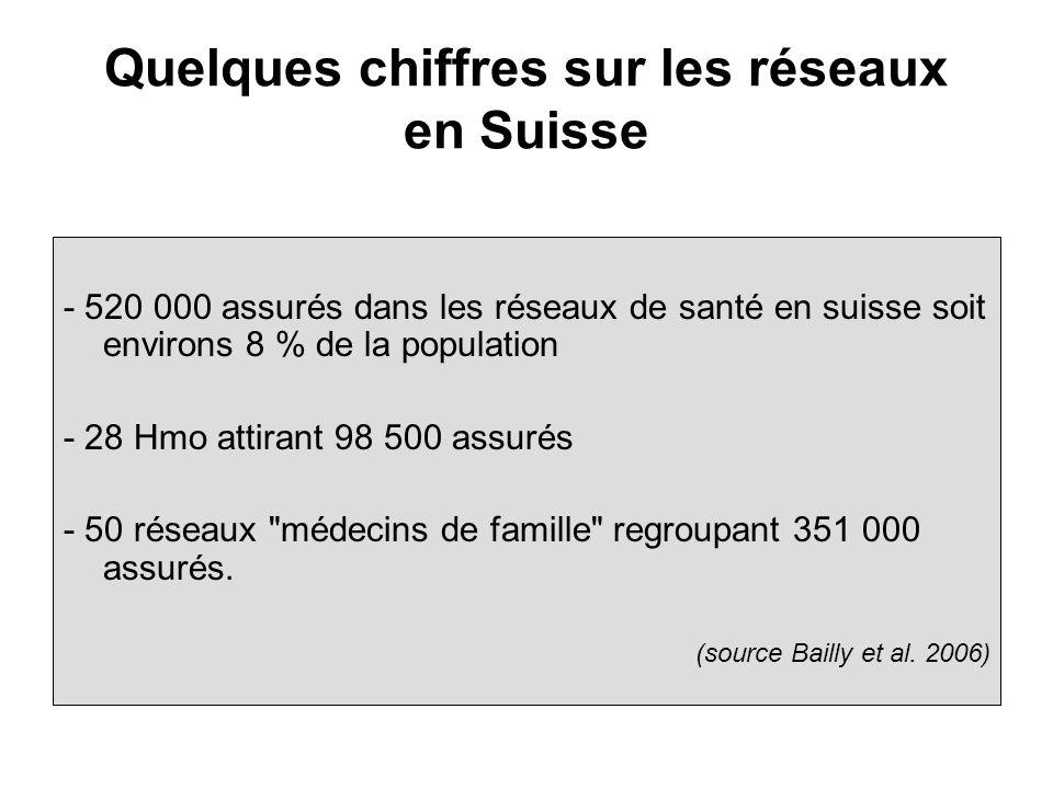 Quelques chiffres sur les réseaux en Suisse - 520 000 assurés dans les réseaux de santé en suisse soit environs 8 % de la population - 28 Hmo attirant 98 500 assurés - 50 réseaux médecins de famille regroupant 351 000 assurés.