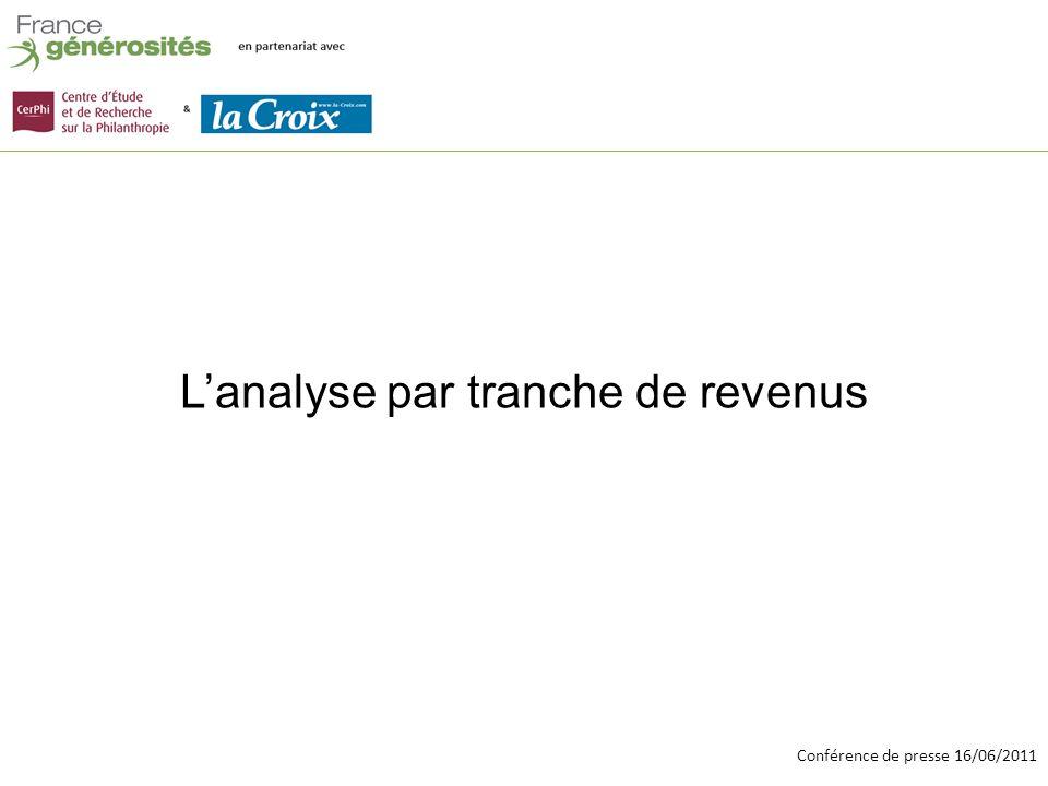 Conférence de presse 16/06/2011 Lanalyse par tranche de revenus