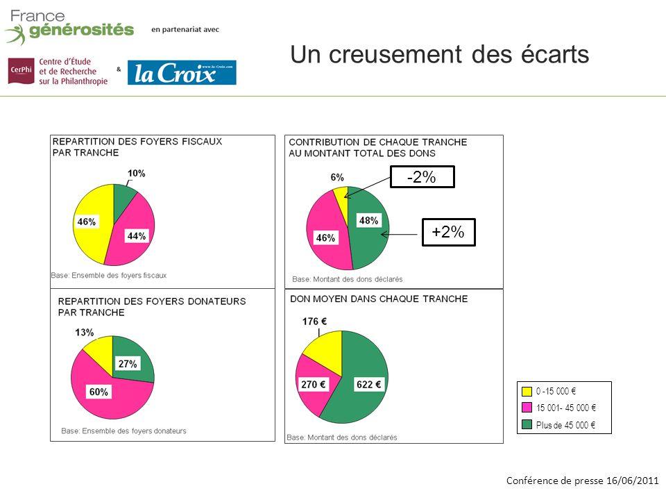 Conférence de presse 16/06/2011 0 -15 000 15 001- 45 000 Plus de 45 000 U n creusement des écarts -2% +2%