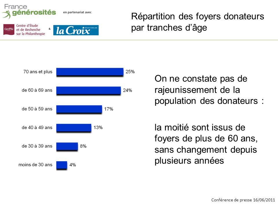Conférence de presse 16/06/2011 Répartition des foyers donateurs par tranches dâge On ne constate pas de rajeunissement de la population des donateurs : la moitié sont issus de foyers de plus de 60 ans, sans changement depuis plusieurs années