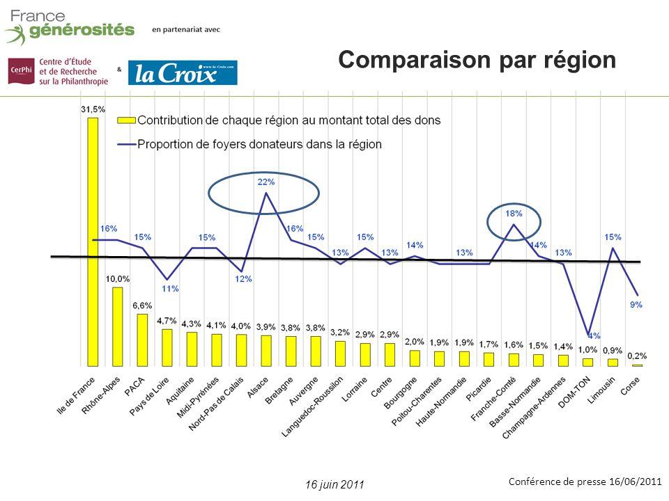 Conférence de presse 16/06/2011 16 juin 2011 Comparaison par région