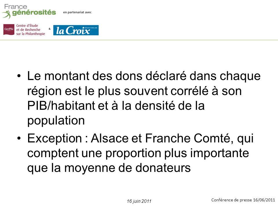 Conférence de presse 16/06/2011 Le montant des dons déclaré dans chaque région est le plus souvent corrélé à son PIB/habitant et à la densité de la population Exception : Alsace et Franche Comté, qui comptent une proportion plus importante que la moyenne de donateurs 16 juin 2011