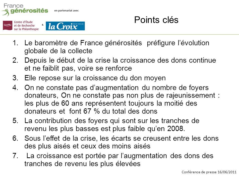Conférence de presse 16/06/2011 Points clés 1.Le baromètre de France générosités préfigure lévolution globale de la collecte 2.Depuis le début de la crise la croissance des dons continue et ne faiblit pas, voire se renforce 3.Elle repose sur la croissance du don moyen 4.On ne constate pas daugmentation du nombre de foyers donateurs, On ne constate pas non plus de rajeunissement : les plus de 60 ans représentent toujours la moitié des donateurs et font 67 % du total des dons 5.La contribution des foyers qui sont sur les tranches de revenu les plus basses est plus faible quen 2008.