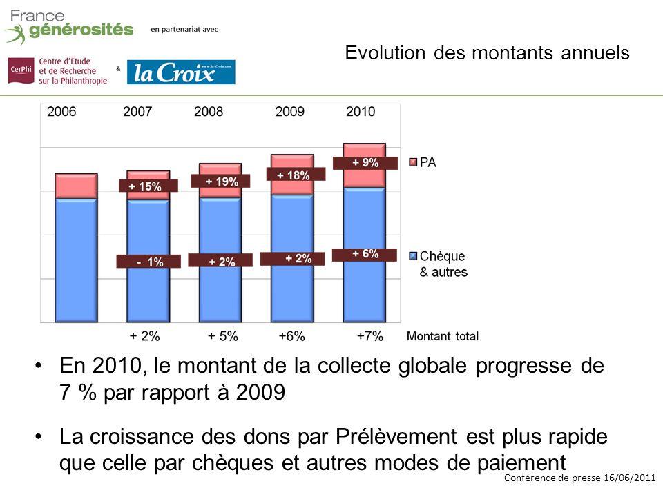 Conférence de presse 16/06/2011 Evolution des montants annuels En 2010, le montant de la collecte globale progresse de 7 % par rapport à 2009 La croissance des dons par Prélèvement est plus rapide que celle par chèques et autres modes de paiement