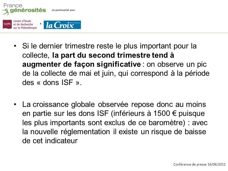 Conférence de presse 16/06/2011 Si le dernier trimestre reste le plus important pour la collecte, la part du second trimestre tend à augmenter de façon significative : on observe un pic de la collecte de mai et juin, qui correspond à la période des « dons ISF ».