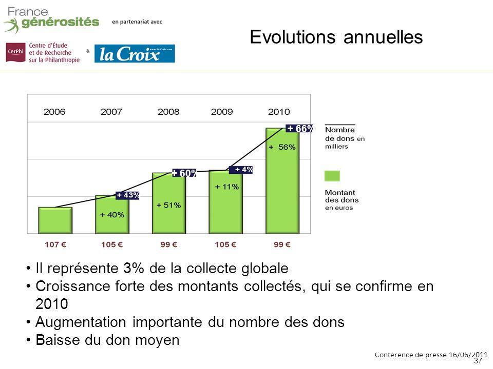 Conférence de presse 16/06/2011 + 66% + 60% 37 + 66% + 60% Evolutions annuelles Il représente 3% de la collecte globale Croissance forte des montants collectés, qui se confirme en 2010 Augmentation importante du nombre des dons Baisse du don moyen