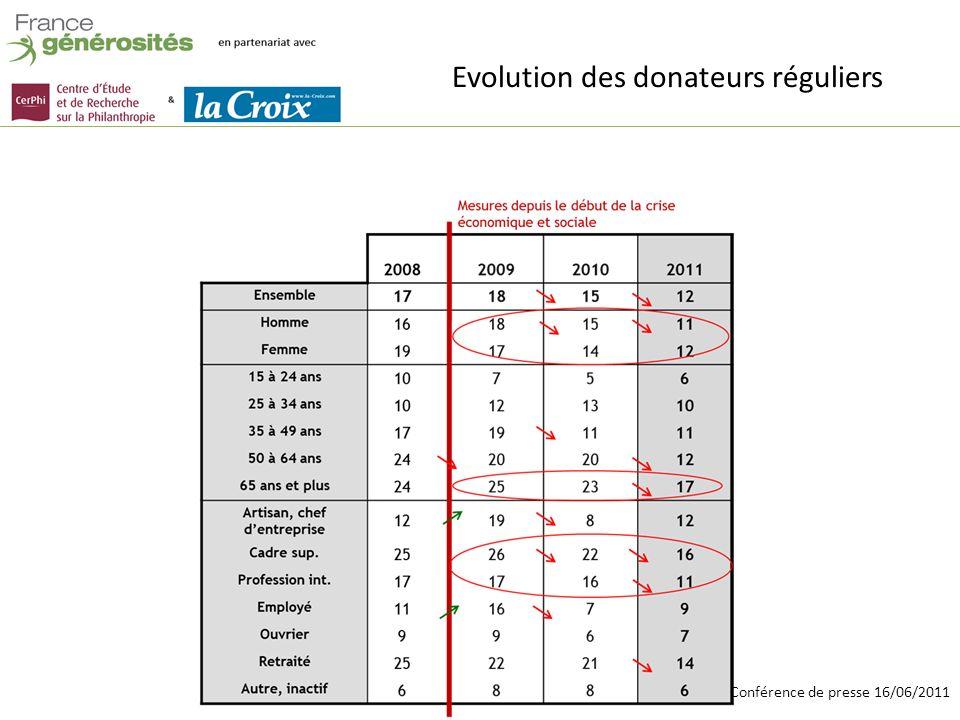 Conférence de presse 16/06/2011 Evolution des donateurs réguliers