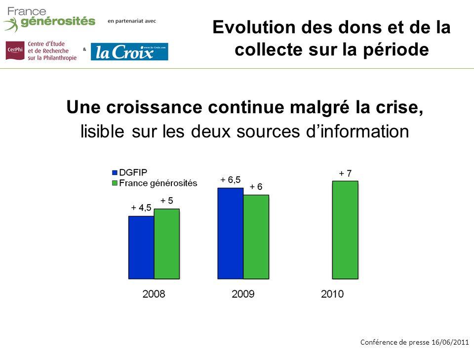 Conférence de presse 16/06/2011 Evolution des dons et de la collecte sur la période Une croissance continue malgré la crise, lisible sur les deux sources dinformation