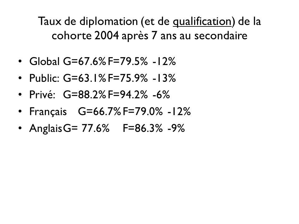 Taux de diplomation (et de qualification) de la cohorte 2004 après 7 ans au secondaire GlobalG=67.6%F=79.5%-12% Public:G=63.1%F=75.9%-13% Privé:G=88.2