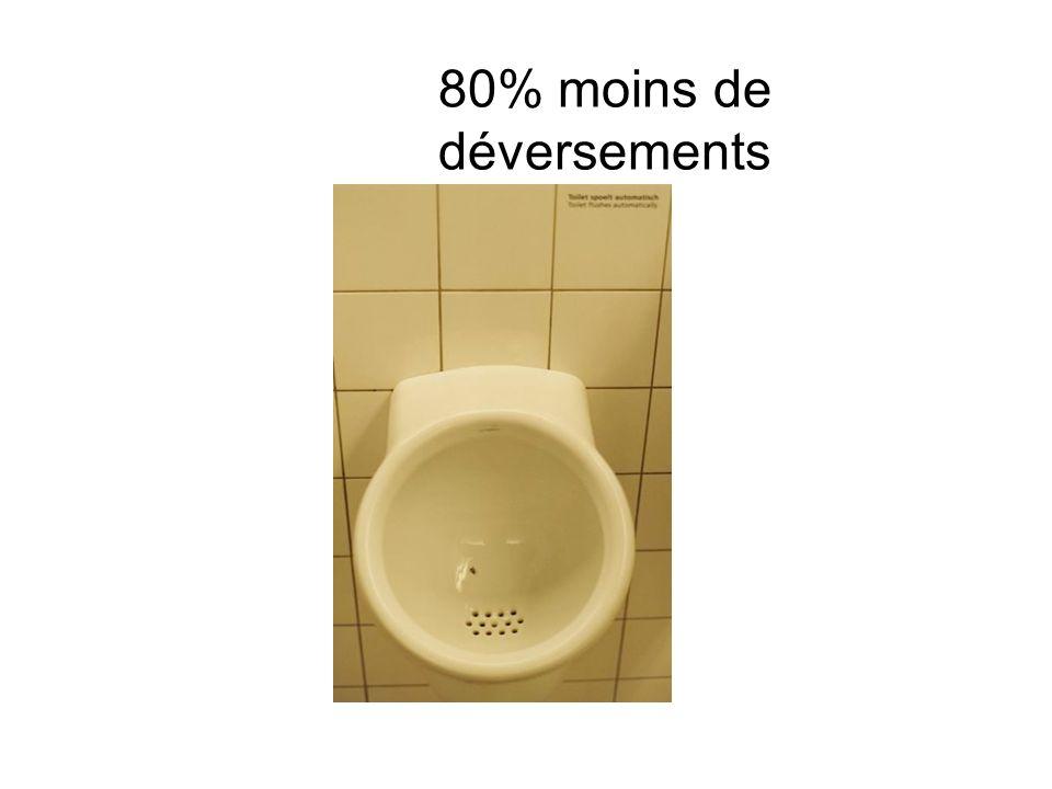 80% moins de déversements