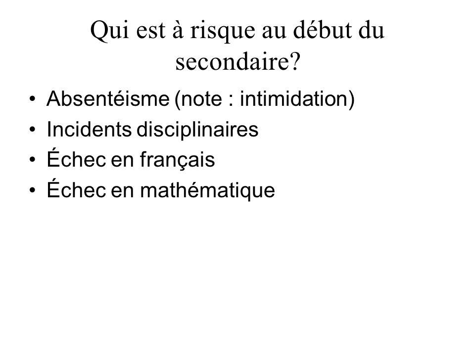 Qui est à risque au début du secondaire? Absentéisme (note : intimidation) Incidents disciplinaires Échec en français Échec en mathématique