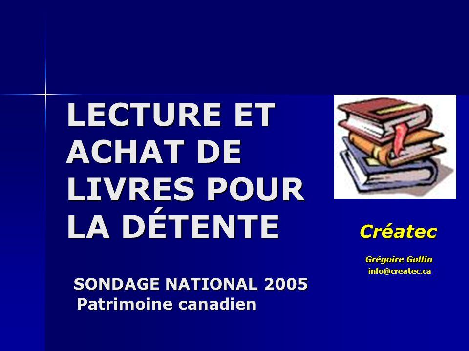 Intérêt pour les auteurs Canadiens La moitié se souviennent avoir acheté le livre dun auteur canadien lan dernier La moitié se souviennent avoir acheté le livre dun auteur canadien lan dernier –27 % des livres achetés sont dauteurs canadiens –La nationalité canadienne de lauteur est important pour 15 % des acheteurs La moitié disent avoir lu le livre dun auteur canadien lan dernier La moitié disent avoir lu le livre dun auteur canadien lan dernier –Taux le plus élevé chez les Québécois francophones (55 %) –12 % des livres lus sont dauteurs Canadiens 71 % sont intéressés à lire des livres dauteurs canadiens (16 % très intéressés) 71 % sont intéressés à lire des livres dauteurs canadiens (16 % très intéressés)