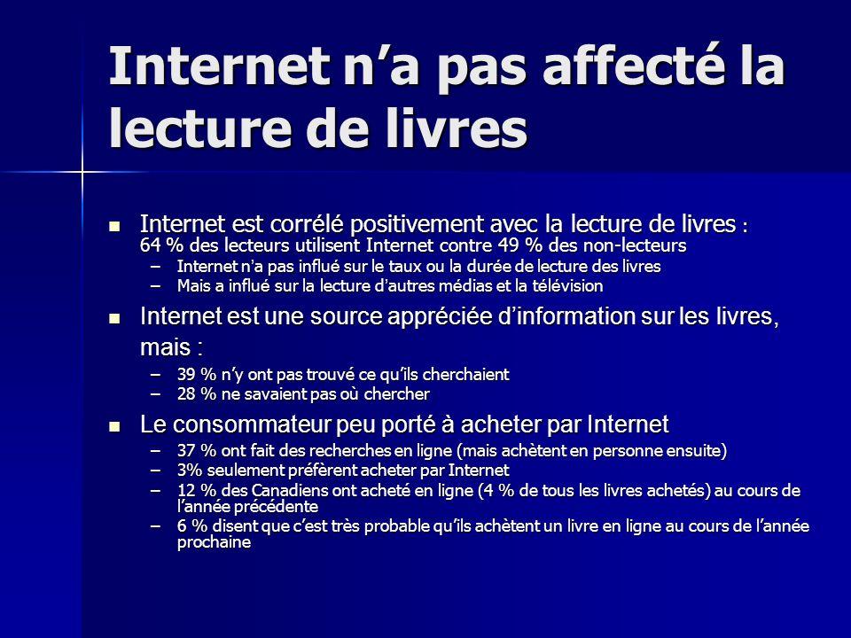 Internet na pas affecté la lecture de livres Internet est corr é l é positivement avec la lecture de livres : 64 % des lecteurs utilisent Internet con