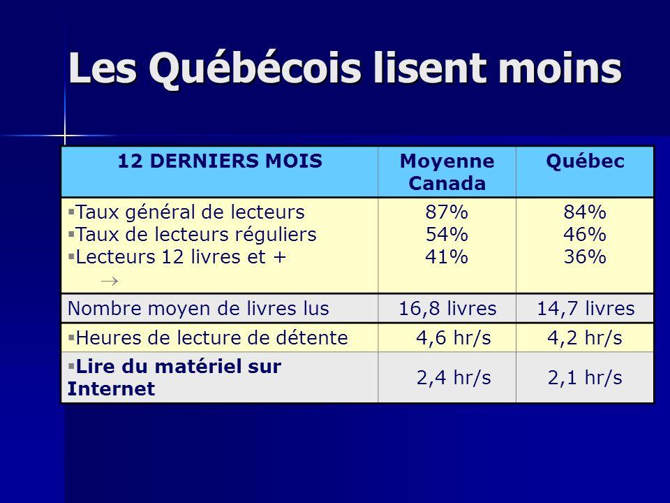 Les Québécois lisent moins 12 DERNIERS MOISMoyenne Canada Québec Taux général de lecteurs Taux de lecteurs réguliers Lecteurs 12 livres et + 87% 54% 41% 84% 46% 36% Nombre moyen de livres lus 16,8 livres 14,7 livres Heures de lecture de détente 4,6 hr/s4,2 hr/s Lire du matériel sur Internet 2,4 hr/s2,1 hr/s