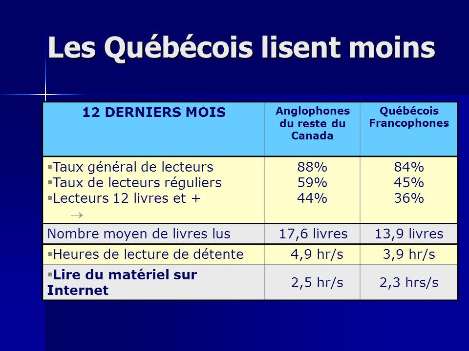 Les Québécois lisent moins 12 DERNIERS MOIS Anglophones du reste du Canada Québécois Francophones Taux général de lecteurs Taux de lecteurs réguliers Lecteurs 12 livres et + 88% 59% 44% 84% 45% 36% Nombre moyen de livres lus 17,6 livres 13,9 livres Heures de lecture de détente 4,9 hr/s3,9 hr/s Lire du matériel sur Internet 2,5 hr/s2,3 hrs/s
