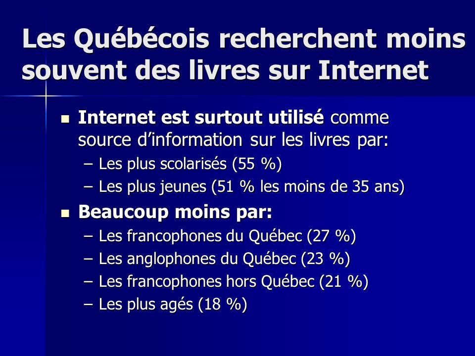 Les Québécois recherchent moins souvent des livres sur Internet Internet est surtout utilisé comme source dinformation sur les livres par: Internet est surtout utilisé comme source dinformation sur les livres par: –Les plus scolarisés (55 %) –Les plus jeunes (51 % les moins de 35 ans) Beaucoup moins par: Beaucoup moins par: –Les francophones du Québec (27 %) –Les anglophones du Québec (23 %) –Les francophones hors Québec (21 %) –Les plus agés (18 %)