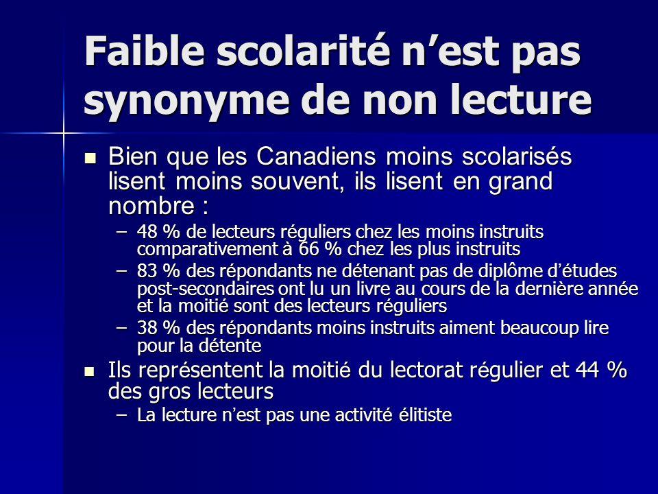 Faible scolarité nest pas synonyme de non lecture Bien que les Canadiens moins scolarisés lisent moins souvent, ils lisent en grand nombre : Bien que