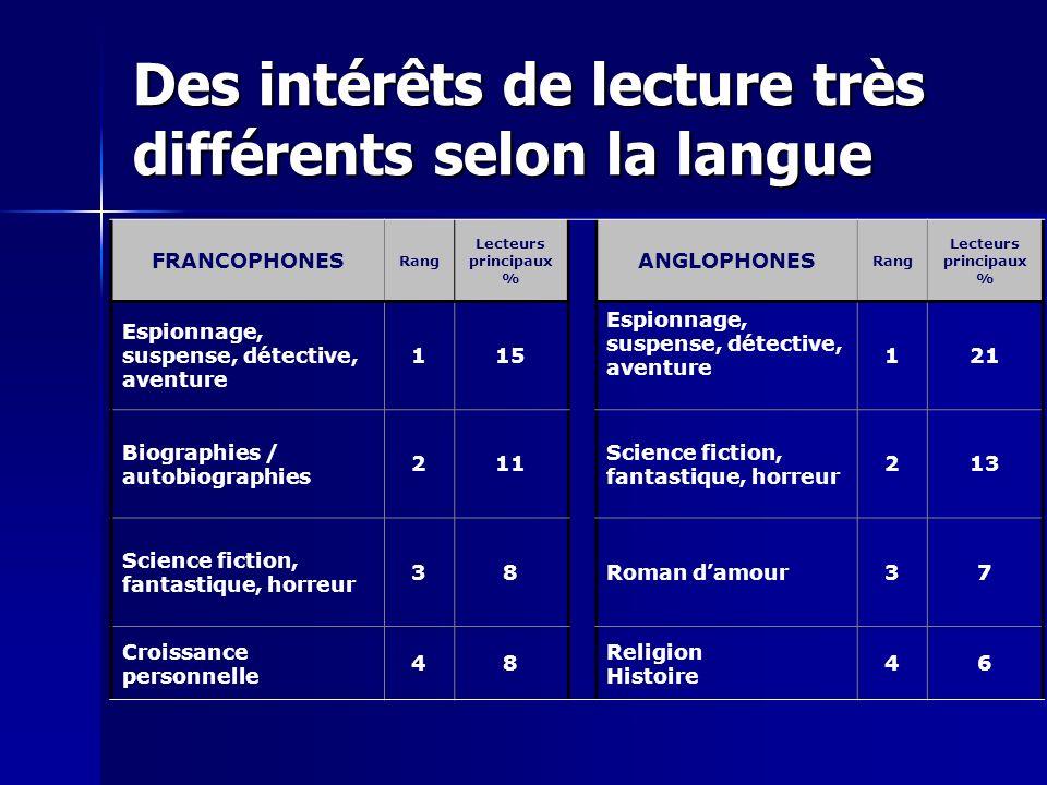 Des intérêts de lecture très différents selon la langue FRANCOPHONES Rang Lecteurs principaux % ANGLOPHONES Rang Lecteurs principaux % Espionnage, sus