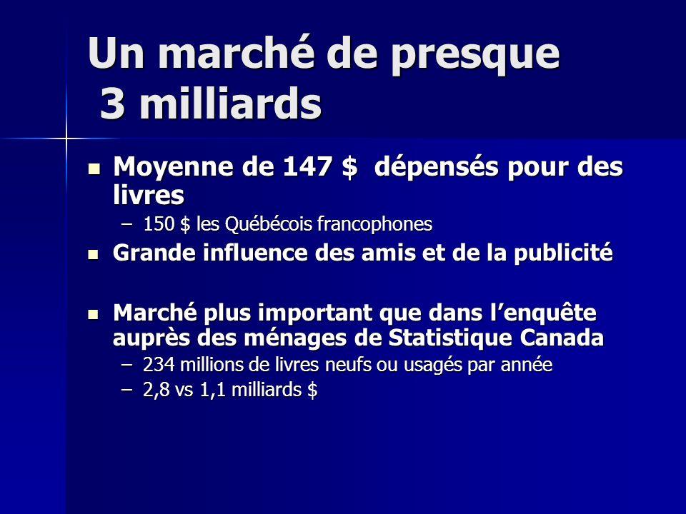 Un marché de presque 3 milliards Moyenne de 147 $ dépensés pour des livres Moyenne de 147 $ dépensés pour des livres –150 $ les Québécois francophones