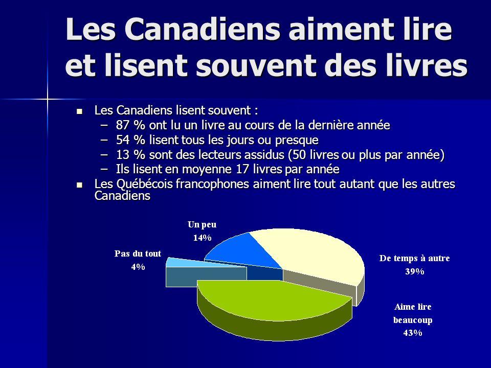 Les Canadiens aiment lire et lisent souvent des livres Les Canadiens lisent souvent : Les Canadiens lisent souvent : –87 % ont lu un livre au cours de la dernière année –54 % lisent tous les jours ou presque –13 % sont des lecteurs assidus (50 livres ou plus par année) –Ils lisent en moyenne 17 livres par année Les Québécois francophones aiment lire tout autant que les autres Canadiens Les Québécois francophones aiment lire tout autant que les autres Canadiens