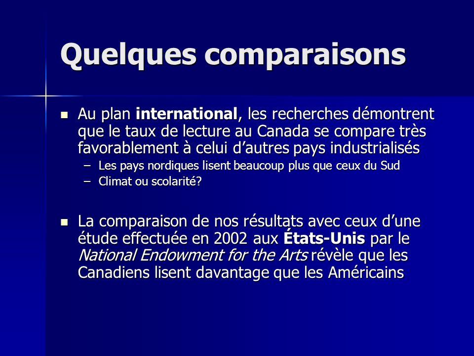 Quelques comparaisons Au plan international, les recherches démontrent que le taux de lecture au Canada se compare très favorablement à celui dautres