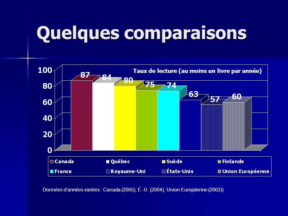 Les Québécois fréquentent moins les bibliothèques publiques Presque la moitié des Canadiens fréquentent les bibliothèques publiques Presque la moitié des Canadiens fréquentent les bibliothèques publiques –56 % ont une carte de bibliothèque –40 % ont emprunté un livre au cours de la dernière année –Moyenne de 5,2 visites au cours de la dernière année –Ce sont les lecteurs assidus et les familles qui y empruntent le plus souvent Taux demprunt le plus élevé : Colombie-Britannique (49 %), taux le plus bas : provinces de lAtlantique (30 %) Taux demprunt le plus élevé : Colombie-Britannique (49 %), taux le plus bas : provinces de lAtlantique (30 %) Fréquentation inégale selon les communautés linguistiques Fréquentation inégale selon les communautés linguistiques –Les francophones (tant au Québec que hors Québec) les fréquentent moins pour y emprunter un livre (un tiers seulement) –Laccès pour les francophones (tant au Québec que hors Québec) semble plus limité Taux de satisfaction élevé partout sauf pour les anglophones au Québec Taux de satisfaction élevé partout sauf pour les anglophones au Québec –66 % des anglophones du reste du Canada se sont dits « très satisfaits » –71 % des francophones québécois, 82 % des francophones hors Québec et 57 % des anglophones québécois