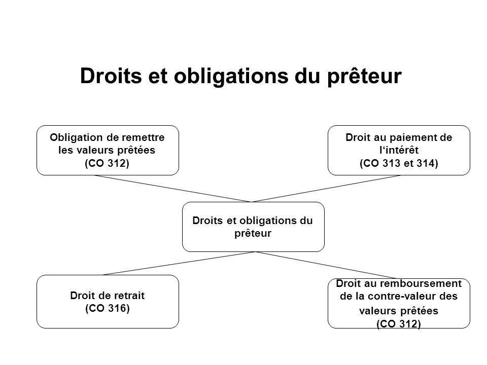 Droits et obligations du prêteur Obligation de remettre les valeurs prêtées (CO 312) Droit au paiement de lintérêt (CO 313 et 314) Droit de retrait (CO 316) Droit au remboursement de la contre-valeur des valeurs prêtées (CO 312) Droits et obligations du prêteur