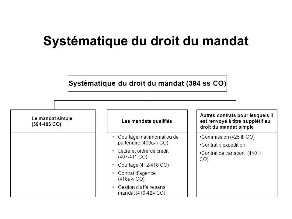 Systématique du droit du mandat Le mandat simple (394-406 CO) Autres contrats pour lesquels il est renvoyé à titre supplétif au droit du mandat simple Commission (425 III CO) Contrat dexpédition Contrat de transport (440 II CO) Les mandats qualifiés Courtage matrimonial ou de partenaire (406a-h CO) Lettre et ordre de crédit (407-411 CO) Courtage (412-418 CO) Contrat dagence (418a-v CO) Gestion daffaire sans mandat (419-424 CO) Systématique du droit du mandat (394 ss CO)