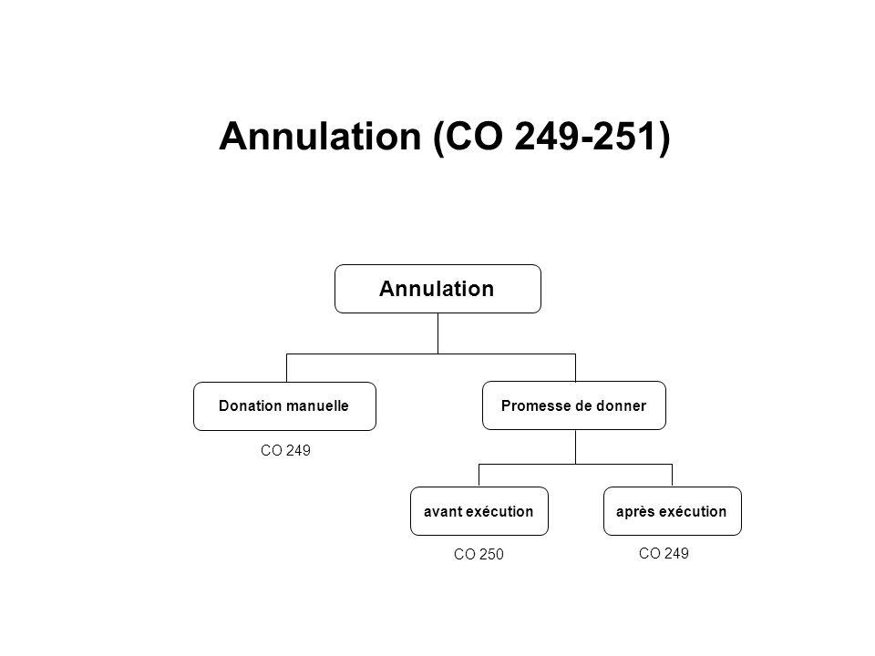 Annulation Promesse de donner Donation manuelle avant exécutionaprès exécution CO 250 CO 249 Annulation (CO 249-251)