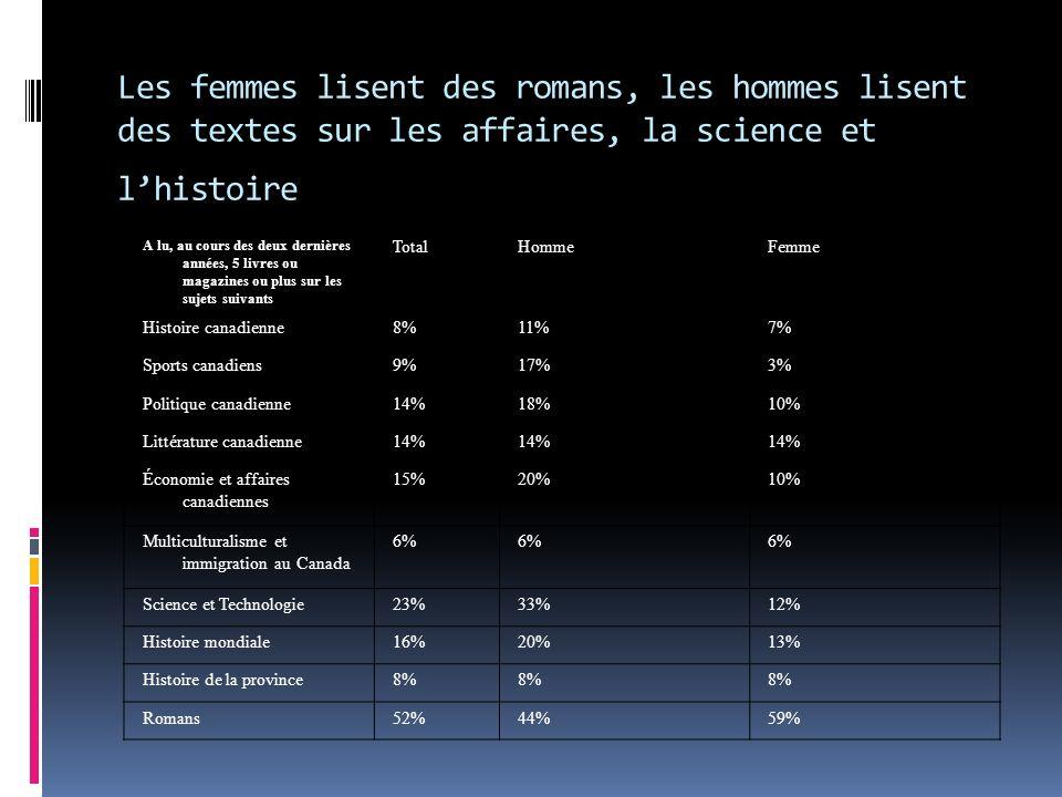 A lu, au cours des deux dernières années, 5 livres ou magazines ou plus sur les sujets suivants TotalHommeFemme Histoire canadienne8%11%7% Sports canadiens9%17%3% Politique canadienne14%18%10% Littérature canadienne14% Économie et affaires canadiennes 15%20%10% Multiculturalisme et immigration au Canada 6% Science et Technologie23%33%12% Histoire mondiale16%20%13% Histoire de la province8% Romans52%44%59% Les femmes lisent des romans, les hommes lisent des textes sur les affaires, la science et lhistoire